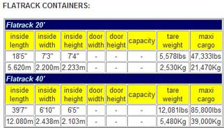dimenzije flatrack kontejnera
