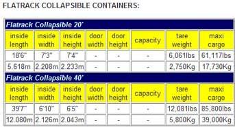 dimenzije flat rack sklopivi kontejner