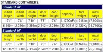 standardni kontejner dimenzije