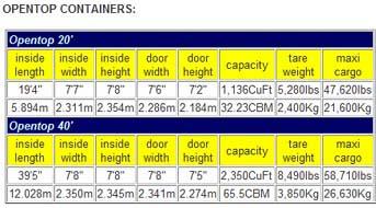 dimenzije opentop kontejnera