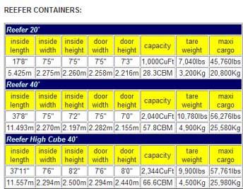dimenzije reefer kontejnera kontejner hladnjača