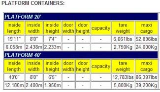 dimenzije platformi kontejnera