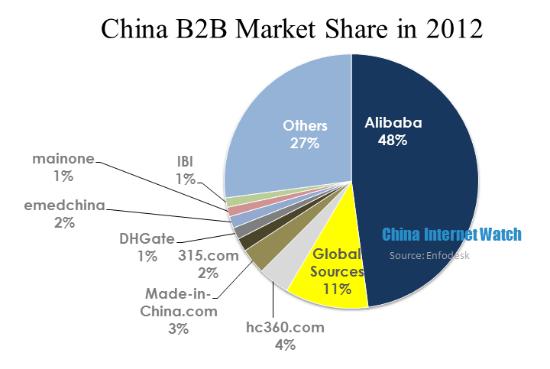alibaba share