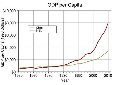 Poredjenje BDP-a Kine i Indije
