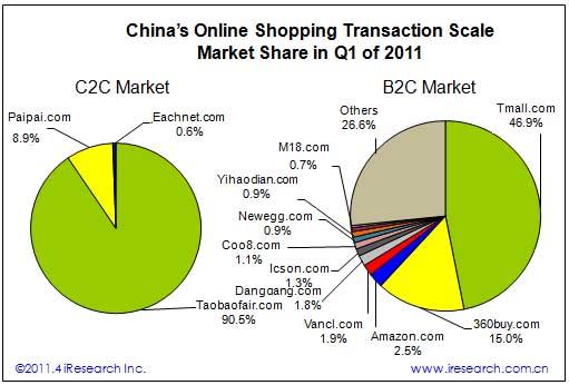 Transaction Scale